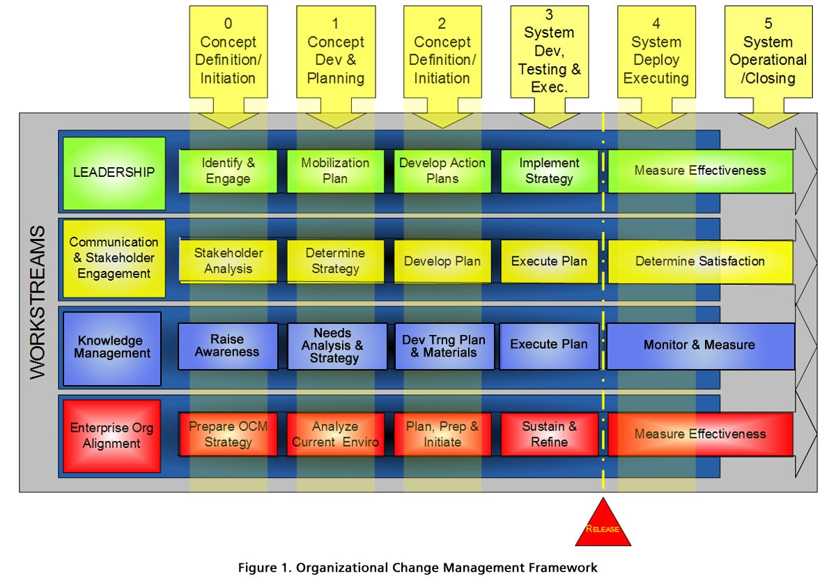 managing change in organisations improved Quality management/change management: two  instead of managing change as a series of  it was this desire for improved performance,.
