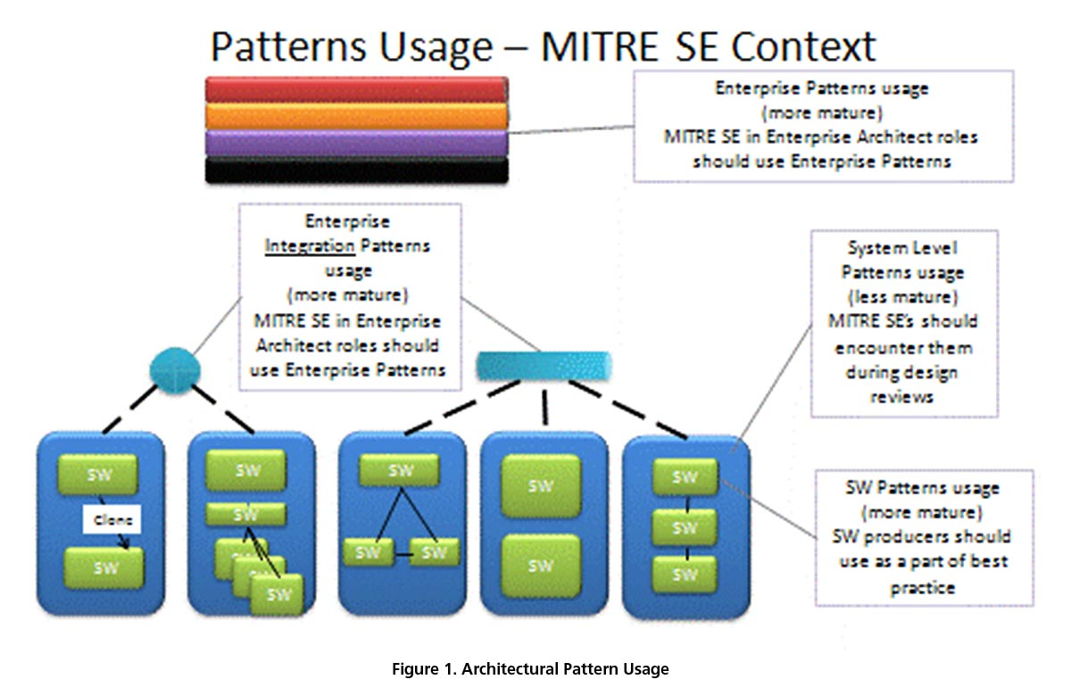 Architectural Patterns The Mitre Corporation