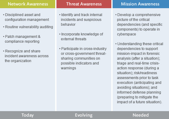 Cybersecurity Situation Awareness The Mitre Corporation
