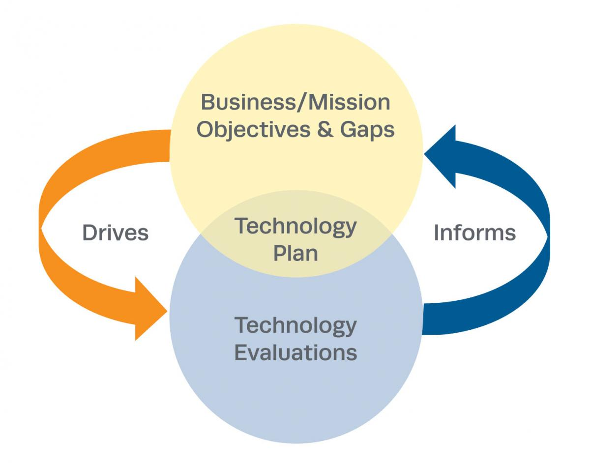 Technology Planning | The MITRE Corporation