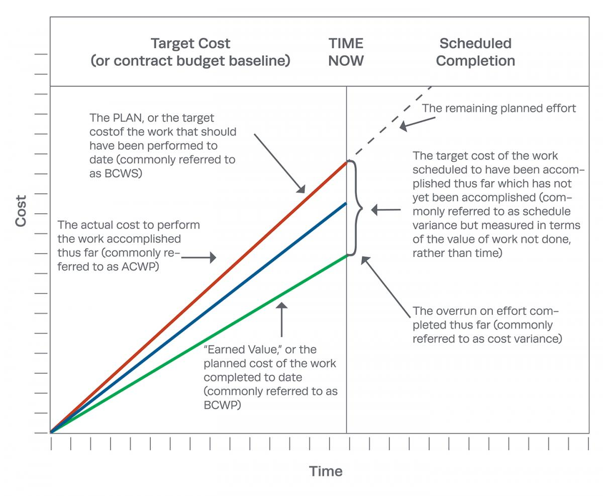 Earned Value Management The Mitre Corporation