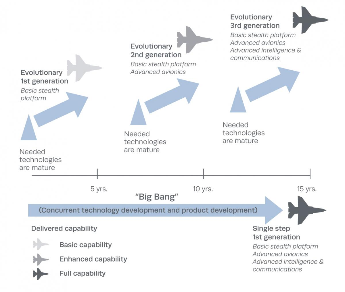 "Comparison of ""Big-Bang"" and Evolutionary Acquisition"