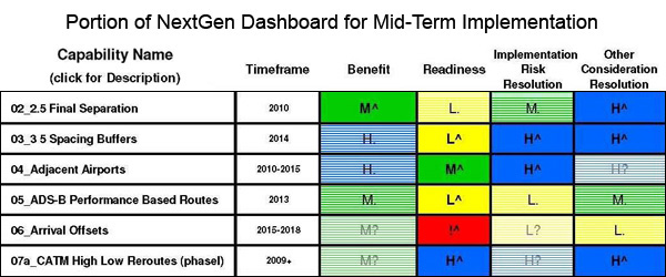 The MITRE-designed NextGen Dashboard, a spreadsheet-based tool, consists of a series of hierarchical spreadsheets that allow for data entry as well as visualization of the assessment at different levels of detail. The tool identifies and compares benefits across 56 unique capabilities. The Dashboard helped task force members assess benefits, readiness, and risk across 20-plus factors. (Source: RTCA NextGen Mid-Term Implementation Task Force Report)