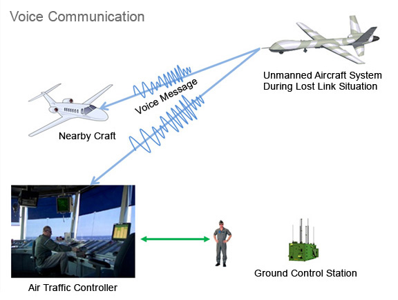 A synthesized voice message sent over an emergency frequency could give the air traffic controller and nearby aircraft the latest flight direction of the UAS.