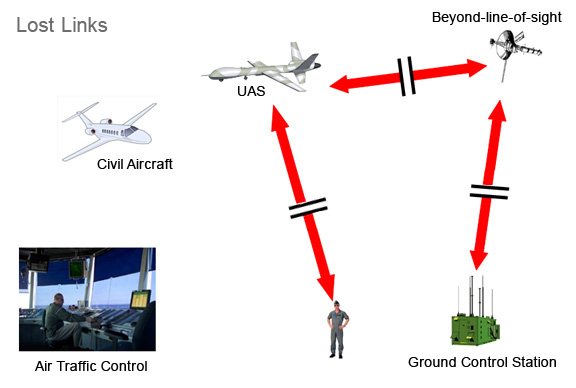 When a command and control link of an unmanned aircraft system is lost, it continues flying but nobody knows where it's going. Nearby aircraft could be in danger of a collision.