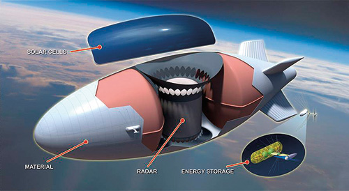 A variety of new technologies—including a stronger, lighter hull material, an active-array antenna, and a solar-regenerative power system—will be required by the Integrated Sensor Is the Structure airship.