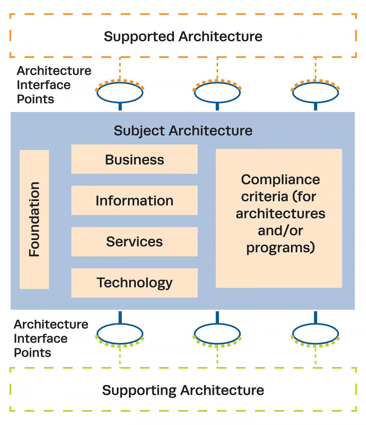 Architectures Federation | The MITRE Corporation