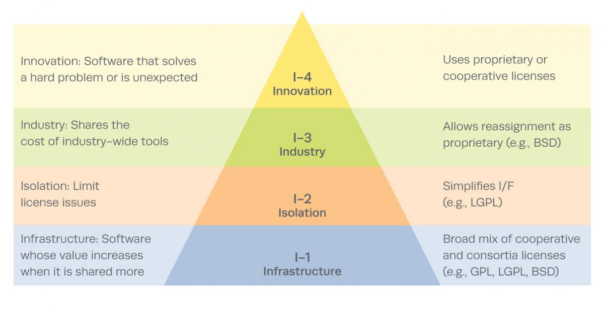 Figure 1. The I-4 Architecture Pyramid
