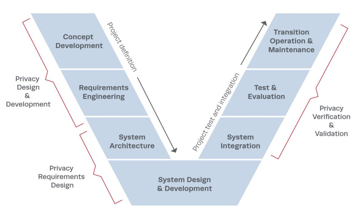 Privacy Engineering The MITRE Corporation - Requirements engineering