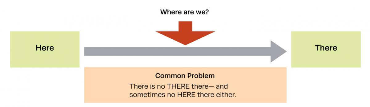 Figure 1. The Most Common Problem