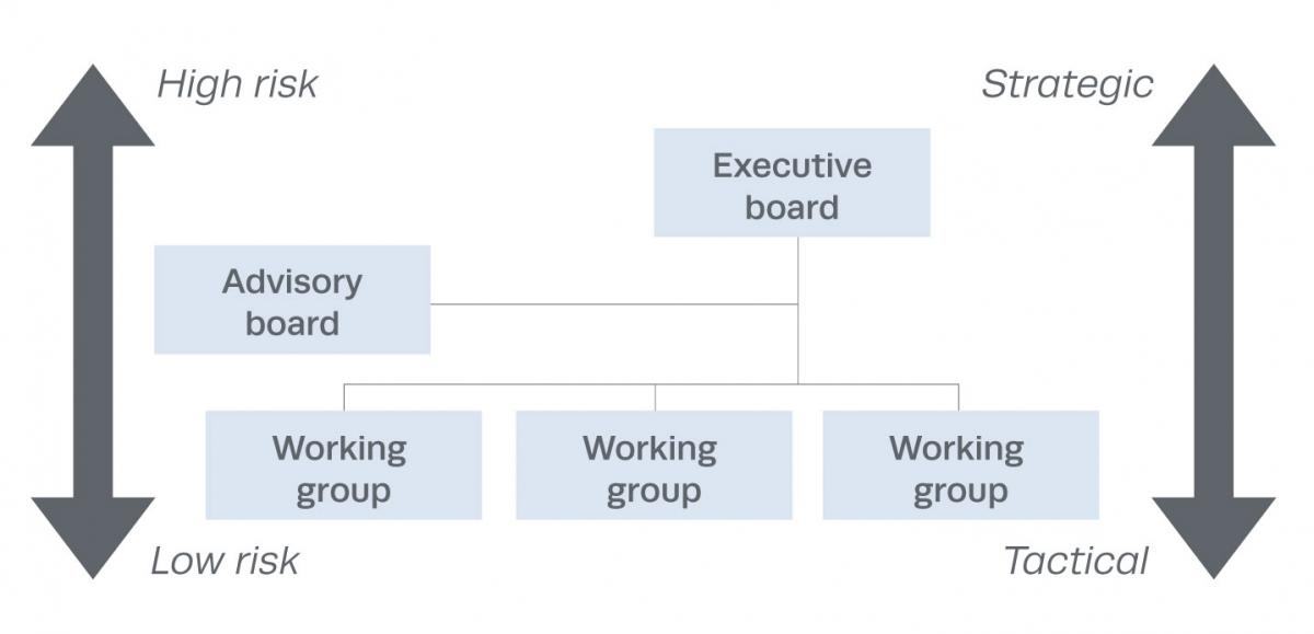 the board the executive and good Executive committees: why you should limit their authority delegating the full power of the board to an executive they must act with good faith in the best.