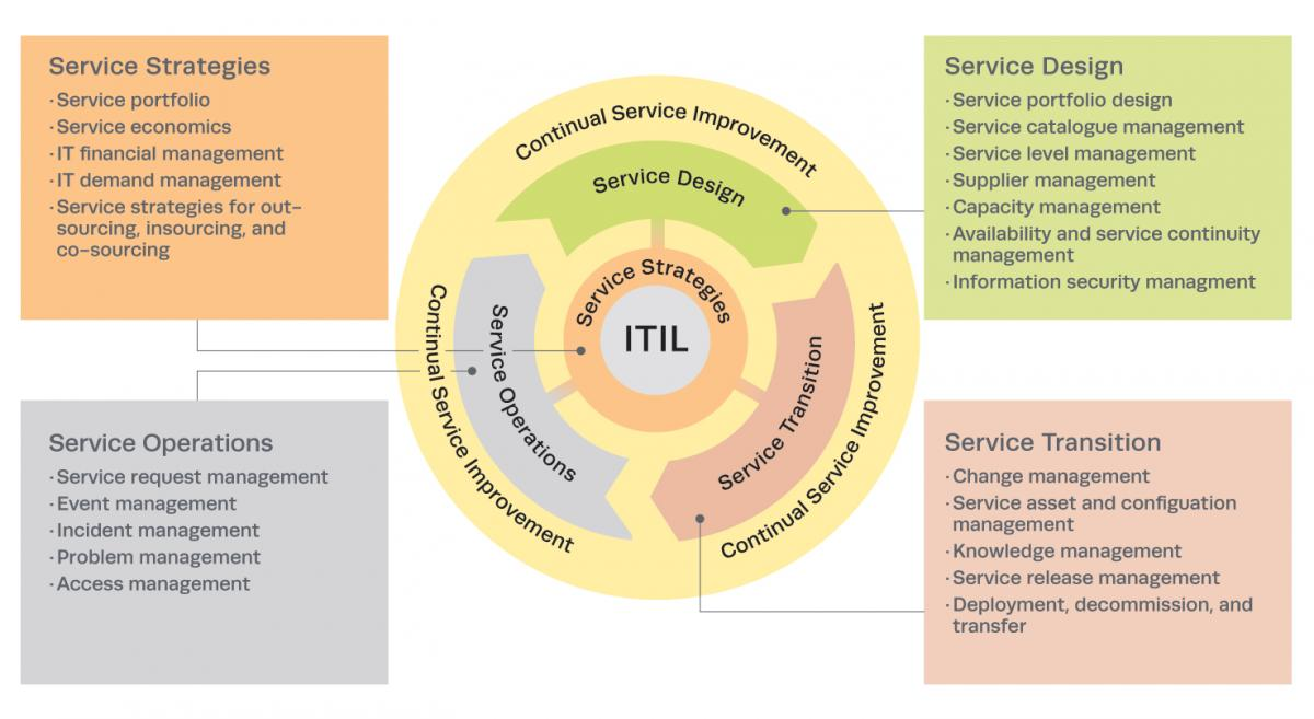 ITIL v3 Phases and Process Areas