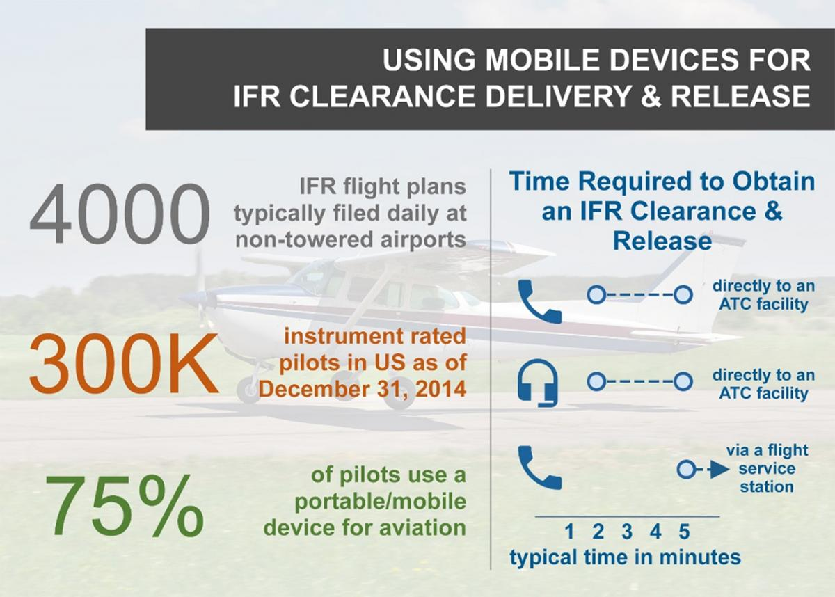 Graphic that shows using mobile devices for IFR clearance delivery & release.