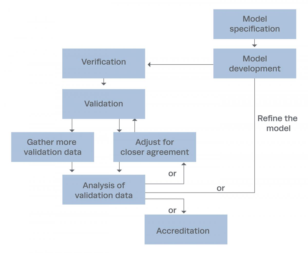Verification and Validation of Simulation Models | The MITRE Corporation
