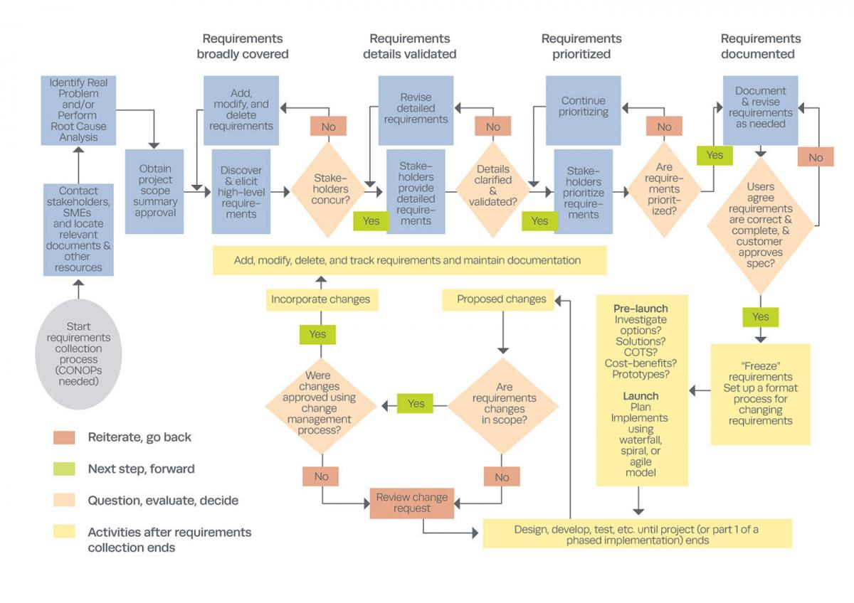 Figure 1. Overview of Requirements Collection and Change Processes (Click to enlarge)