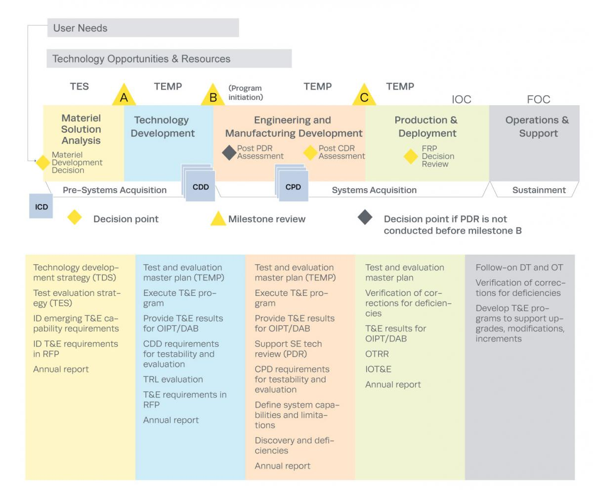 Figure 1 TE In The Defense Acquisition Management System 4