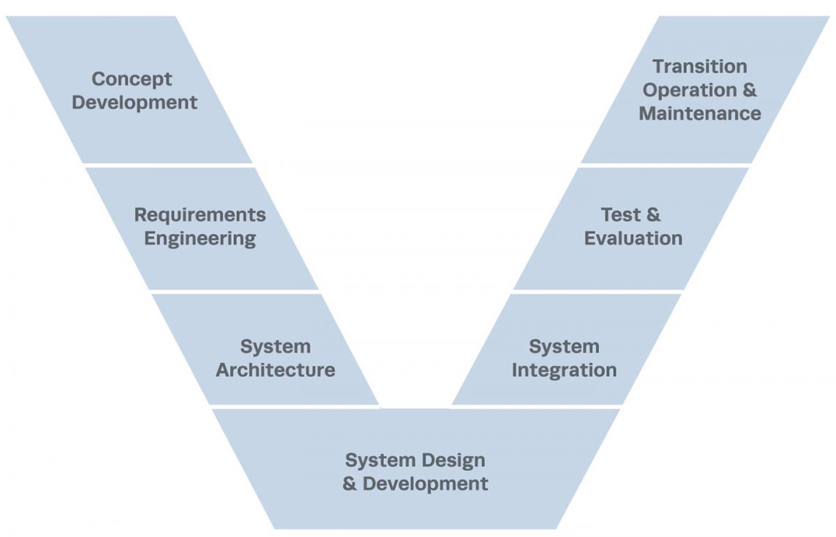 V-Model of Systems Engineering Lifecycle